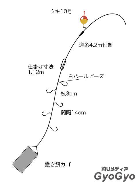 釣り 作り方 浮き 仕掛け サケ(アキアジ)釣りの浮きを自作しよう!簡単でコスパ最強なウキを大量ゲット!|どさんこフィッシング