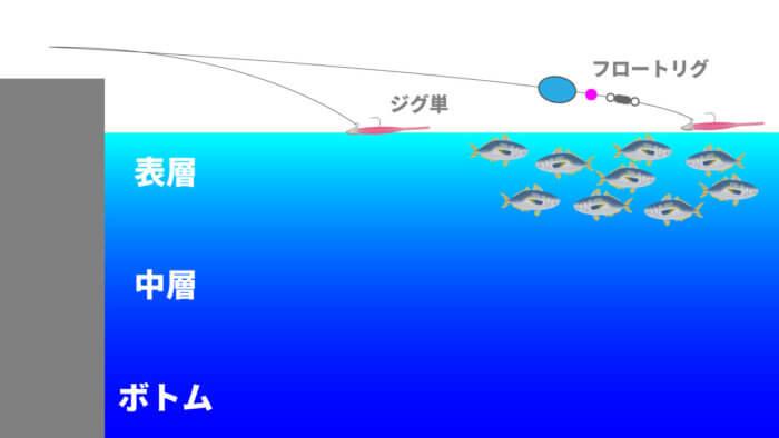フロートリグで沖の表層を狙う